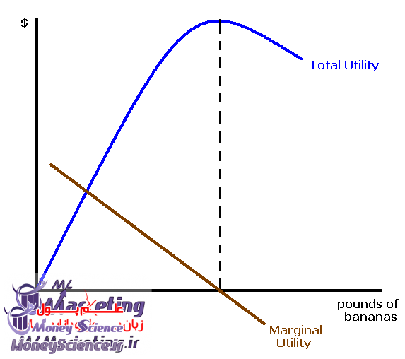 مطلوبیت چیست ام ال مارکتینگ