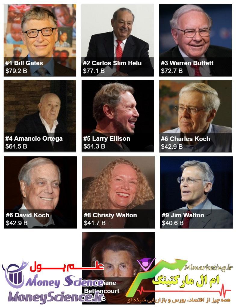 first ten Billionaires