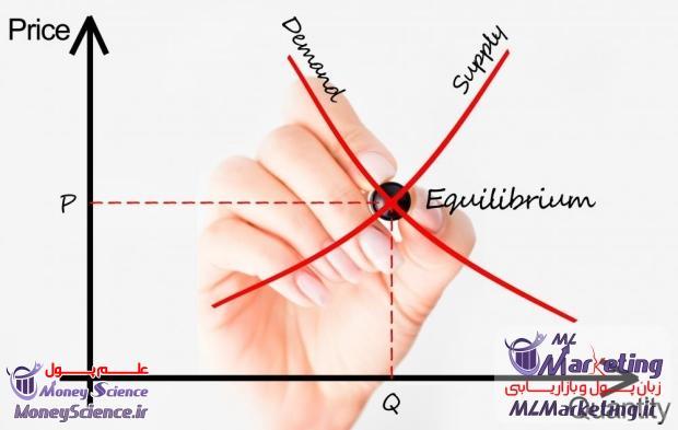 تعادل اقتصاد شاخص